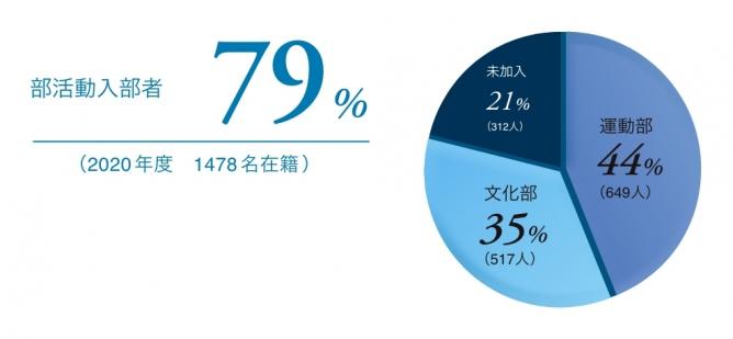 部活動入部者79%